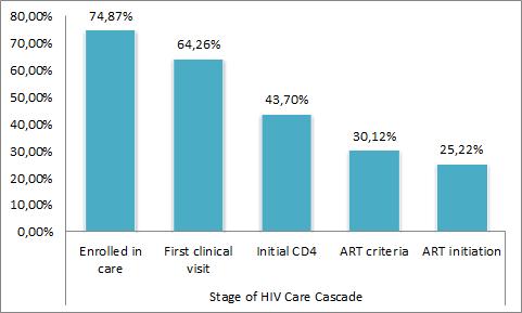 hiv-cascade